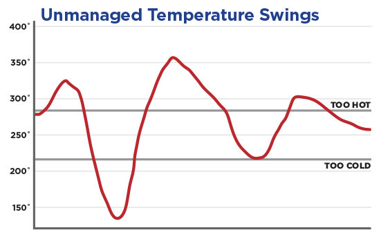 Graph of Temperature Swings without a an automatic temperature controller