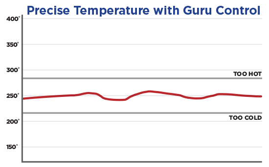 Graph of Temperature Control with a DigiQ DX2